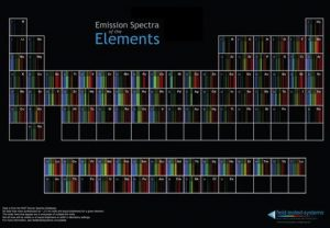 Field Tested Systems Periodic Table of Spectra Provides a Stem Educational Resource