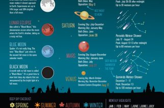 The Rest of the Year Holds a Number of Cool Celestial Events – Including Mars Being Closest to Earth in 60,000 Years