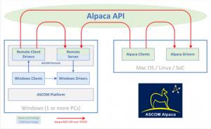 ASCOM Alpaca for FocusLynx